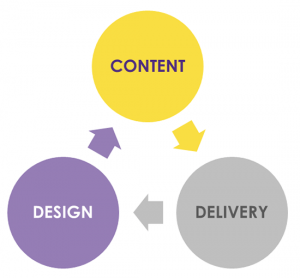 Content - delivery - design